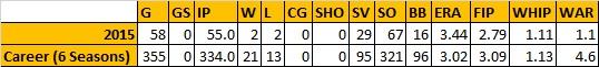 Drew Storen stats