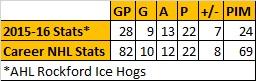 Jeremy Morin Stats