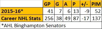Colin Greening Stats