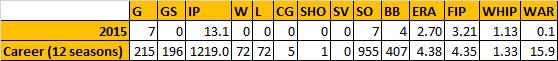 Gavin Floyd Stats