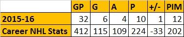 Milan Michalek Stats
