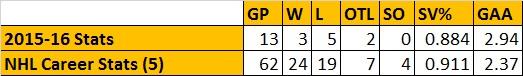 Alex Stalock Stats