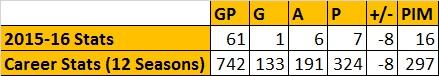 Brooks Laich Stats