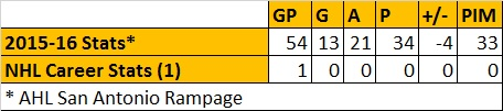 Colin Smith Stats.jpg