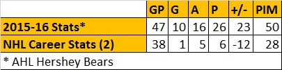 Connor Carrick Stats