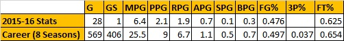 Jason Thompson Stats