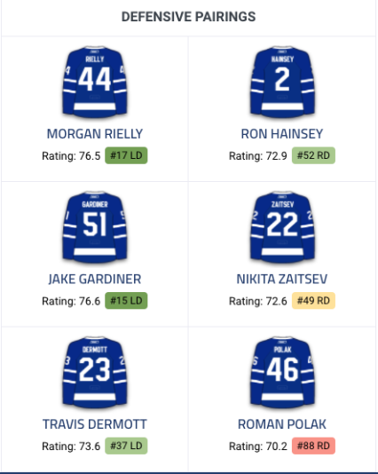 https://www.dailyfaceoff.com/teams/toronto-maple-leafs/line-combinations/